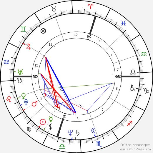David Shiner день рождения гороскоп, David Shiner Натальная карта онлайн