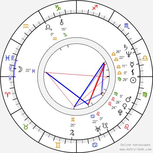David Wohl birth chart, biography, wikipedia 2020, 2021
