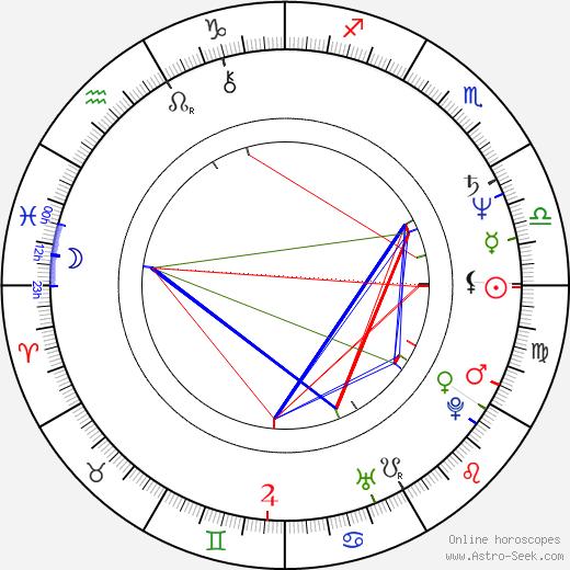 David Wohl birth chart, David Wohl astro natal horoscope, astrology