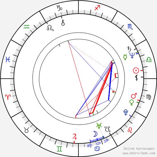 Deborah Allen tema natale, oroscopo, Deborah Allen oroscopi gratuiti, astrologia