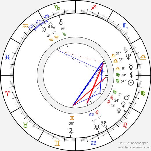Grazyna Szapolowska birth chart, biography, wikipedia 2020, 2021