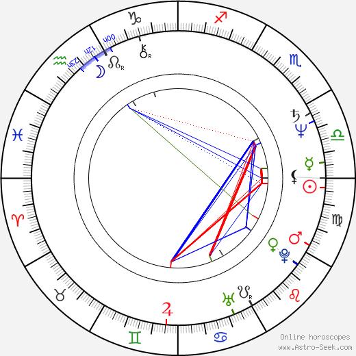 Grazyna Szapolowska birth chart, Grazyna Szapolowska astro natal horoscope, astrology