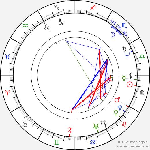 Hana Čížková astro natal birth chart, Hana Čížková horoscope, astrology