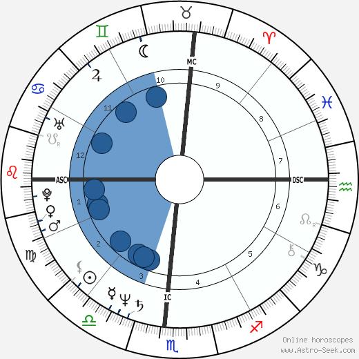 Heather Watts wikipedia, horoscope, astrology, instagram
