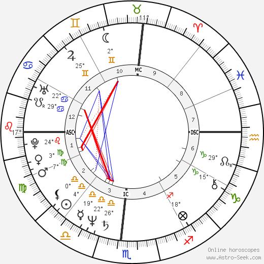 Heather Watts birth chart, biography, wikipedia 2019, 2020
