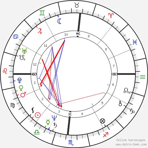 Heather Watts день рождения гороскоп, Heather Watts Натальная карта онлайн