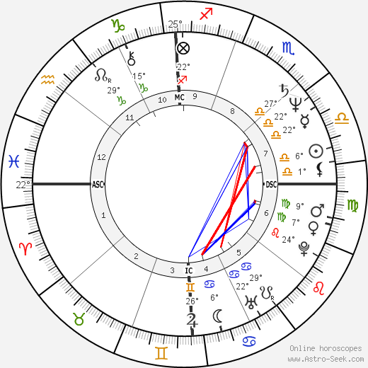 Herbert Kim Deneau birth chart, biography, wikipedia 2018, 2019