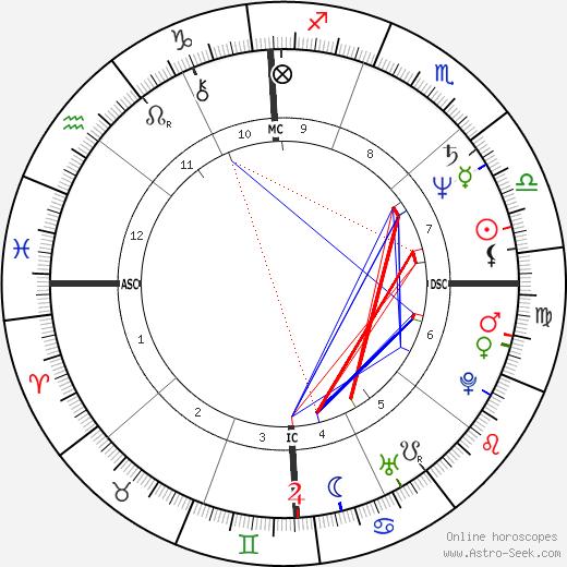 Herbert Kim Deneau день рождения гороскоп, Herbert Kim Deneau Натальная карта онлайн