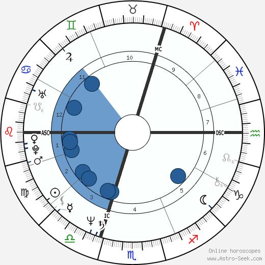 Ingrid Werner wikipedia, horoscope, astrology, instagram