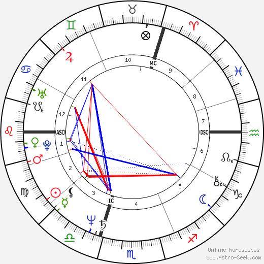 Ingrid Werner tema natale, oroscopo, Ingrid Werner oroscopi gratuiti, astrologia