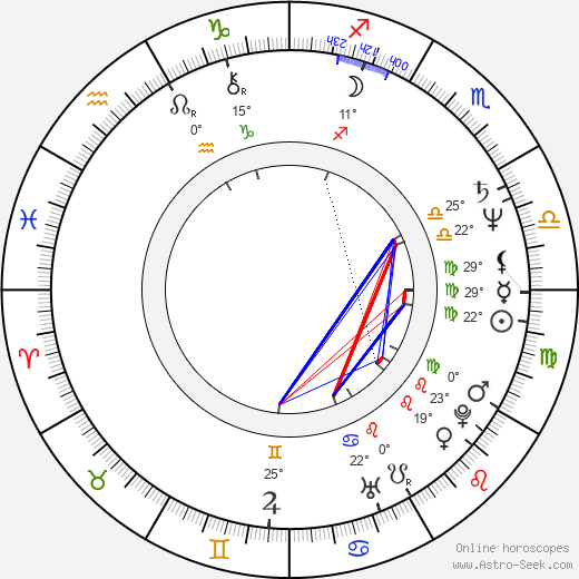 Irén Bordán birth chart, biography, wikipedia 2019, 2020