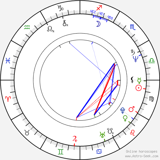 Irén Bordán astro natal birth chart, Irén Bordán horoscope, astrology