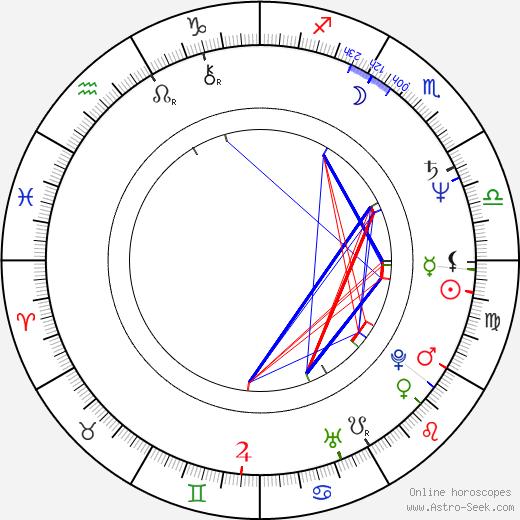 Ján Slota birth chart, Ján Slota astro natal horoscope, astrology