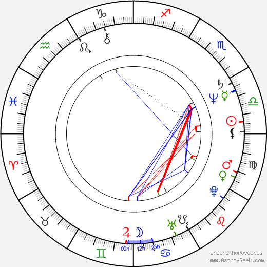 Jean-Claude Lauzon tema natale, oroscopo, Jean-Claude Lauzon oroscopi gratuiti, astrologia