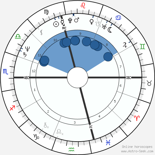 Jean-Pierre Jeunet wikipedia, horoscope, astrology, instagram