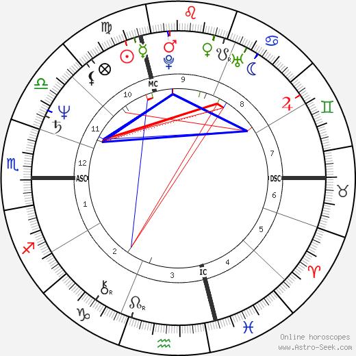 Jean-Pierre Jeunet tema natale, oroscopo, Jean-Pierre Jeunet oroscopi gratuiti, astrologia