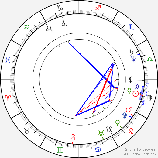 John McGlynn birth chart, John McGlynn astro natal horoscope, astrology