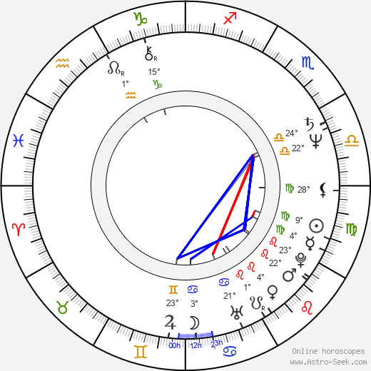 Keith Allen birth chart, biography, wikipedia 2018, 2019