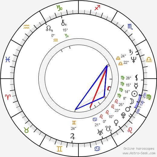 Kristin Griffith birth chart, biography, wikipedia 2018, 2019
