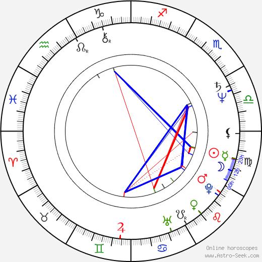 Kristin Griffith astro natal birth chart, Kristin Griffith horoscope, astrology