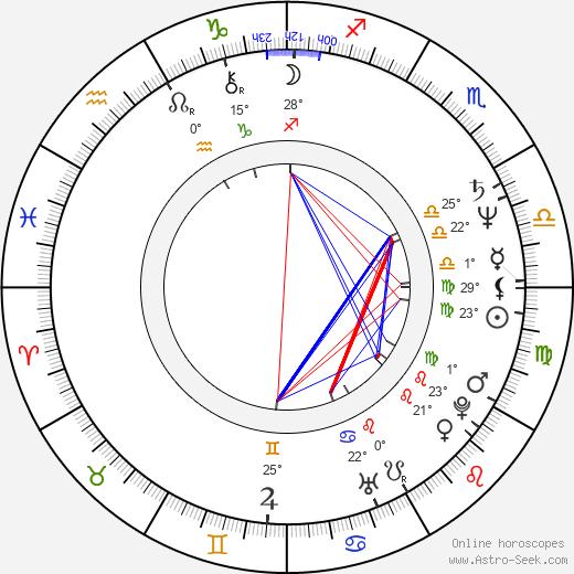 Kurt Fuller birth chart, biography, wikipedia 2019, 2020
