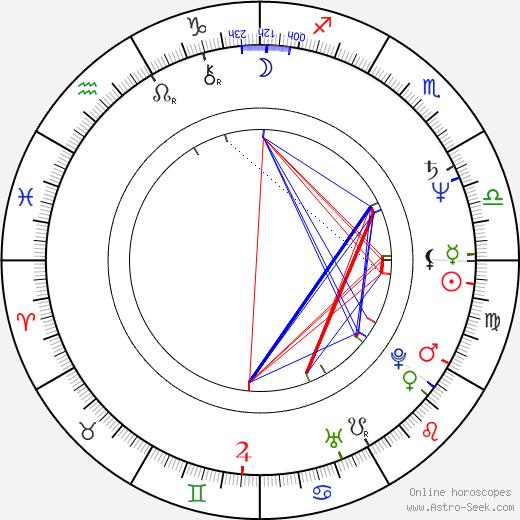 Kurt Fuller astro natal birth chart, Kurt Fuller horoscope, astrology