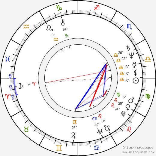Laurie Bird birth chart, biography, wikipedia 2019, 2020