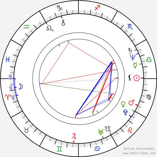 Laurie Bird astro natal birth chart, Laurie Bird horoscope, astrology