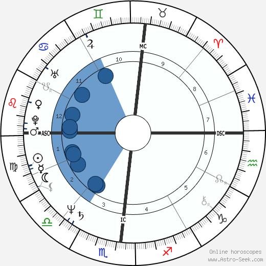 Lee Lehman wikipedia, horoscope, astrology, instagram