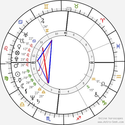 Lee Lehman birth chart, biography, wikipedia 2020, 2021