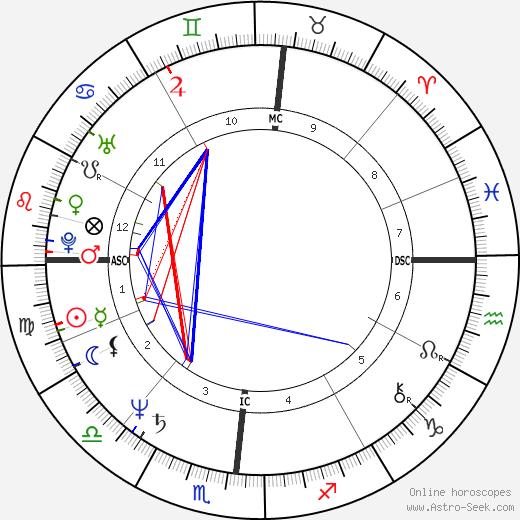 Lee Lehman birth chart, Lee Lehman astro natal horoscope, astrology