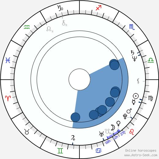 Lee von Ernst wikipedia, horoscope, astrology, instagram