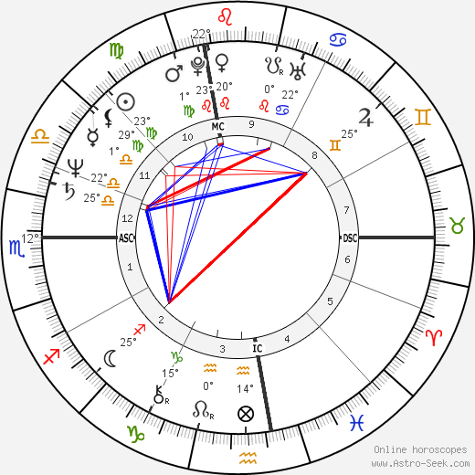 Lenny Clarke birth chart, biography, wikipedia 2019, 2020