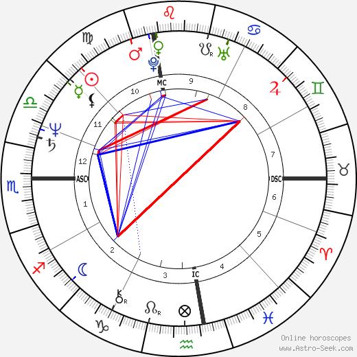 Lenny Clarke день рождения гороскоп, Lenny Clarke Натальная карта онлайн