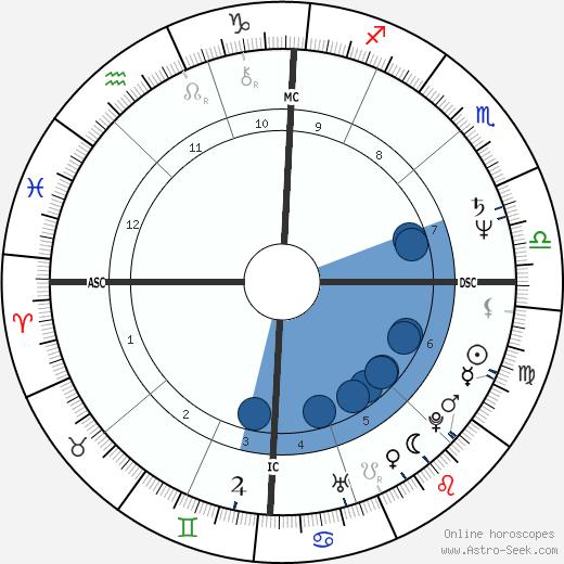 Luca Verdone wikipedia, horoscope, astrology, instagram
