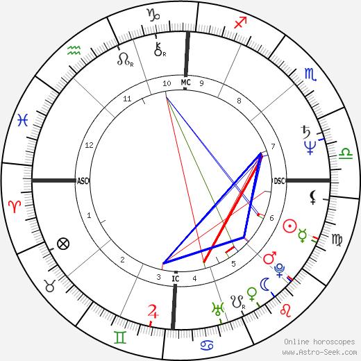 Luca Verdone birth chart, Luca Verdone astro natal horoscope, astrology