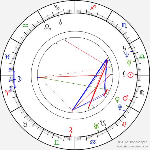 Ludmila Šafářová tema natale, oroscopo, Ludmila Šafářová oroscopi gratuiti, astrologia