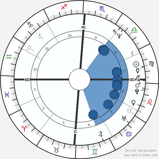 Marc Hunter wikipedia, horoscope, astrology, instagram