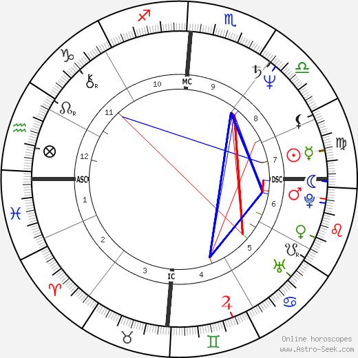 Marc Hunter день рождения гороскоп, Marc Hunter Натальная карта онлайн