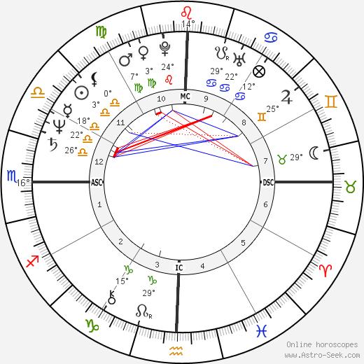 Mata Amritanandamayi Devi birth chart, biography, wikipedia 2019, 2020