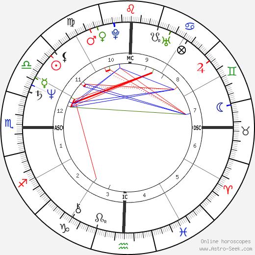Mata Amritanandamayi Devi astro natal birth chart, Mata Amritanandamayi Devi horoscope, astrology