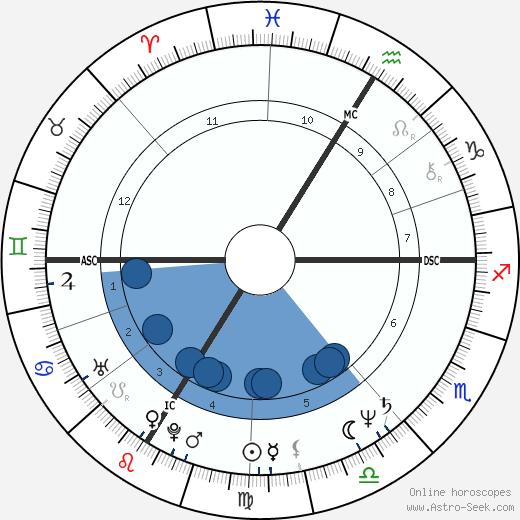 Mireille Dumas wikipedia, horoscope, astrology, instagram