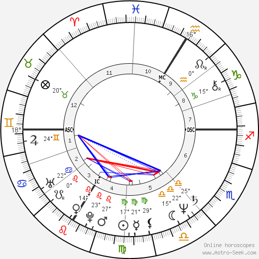 Mireille Dumas birth chart, biography, wikipedia 2019, 2020