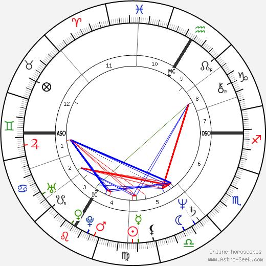Mireille Dumas birth chart, Mireille Dumas astro natal horoscope, astrology