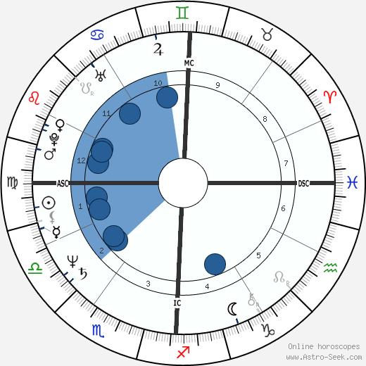 Morgan Evan White Jr. wikipedia, horoscope, astrology, instagram