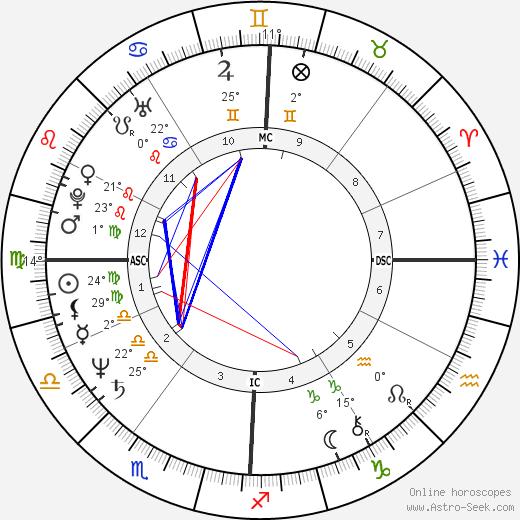 Morgan Evan White Jr. birth chart, biography, wikipedia 2019, 2020