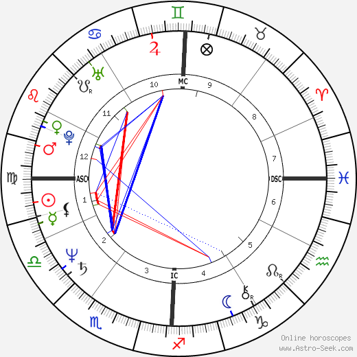 Morgan Evan White Jr. astro natal birth chart, Morgan Evan White Jr. horoscope, astrology