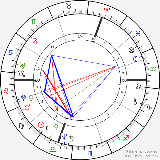 Pascal Cribier astro natal birth chart, Pascal Cribier horoscope, astrology