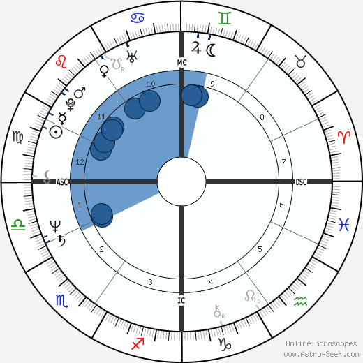 Rachid Bouchareb horoscope, astrology, sign, zodiac, date of birth, instagram