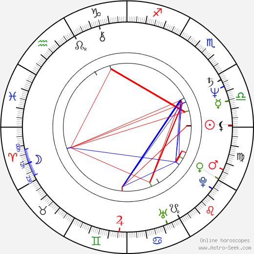 Radoš Bajić день рождения гороскоп, Radoš Bajić Натальная карта онлайн